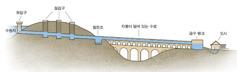 수로가 물을 공급하는 시스템의 구조