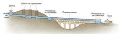 Шематски приказ на елементите на еден аквадукт