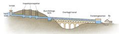 Illustrasjon som viser elementer i et akveduktsystem
