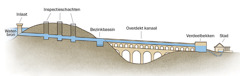 A diagram showing elements of an aqueduct water system