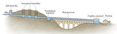 Ջրանցույցի ջրատար համակարգի սխեմա