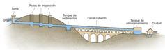 Esquema de un acueducto romano