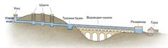 Приказ делова акведукта