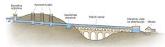 Shema, ki prikazuje delovanje akvaduktovega vodnega sistema.