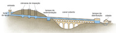 Um diagrama mostrando as partes de um aqueduto