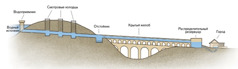 Основные части акведука