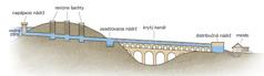 Nákres jednotlivých častí akvaduktu