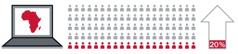 1. Afrikan manner tietokoneen ruudulla; 2. 20 sadasta ihmisestä; 3. Nuoli kuvaa nousua 20 prosenttiin