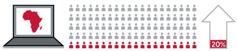 1. 컴퓨터 모니터에 아프리카 대륙이 나와 있는 그림; 2. 100명 중에 20명을 다른 색으로 표시한 그림; 3. 위로 향해 있는 화살표 안에 20퍼센트가 쓰여 있는 그림