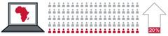 1. Računalnik prikazuje afriško celino; 2. dvajset od sto posameznikov; 3. navzgor usmerjena puščica, na kateri je označeno 20 odstotkov.