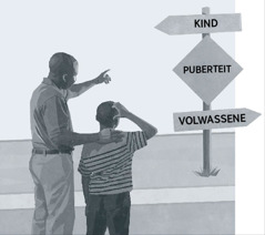 Een vader en zoon die naar een wegwijzer kijken waarop de weg van kind naar volwassene wordt getoond