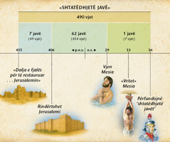 Tabela: Profecia Danielit për shtatë javët parathotë ardhjen e Mesisë