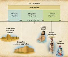 Lenta vremena: Proročanstvo o 70 tjedana iz 9.poglavlja Danijela ukazuje na dolazak Mesije
