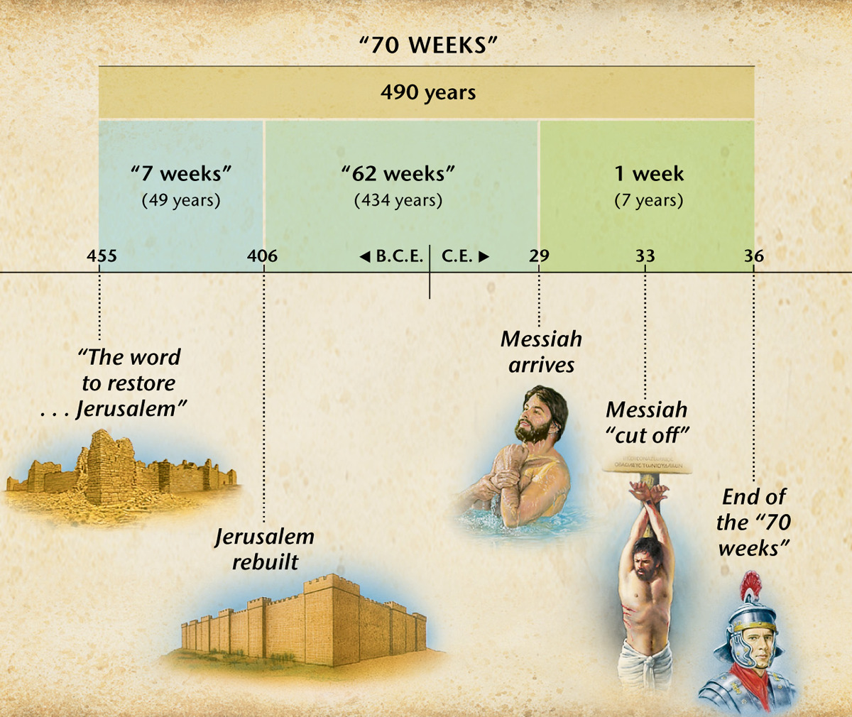 Chart The Prophecy Of Seventy Weeks In Daniel 9 Foretells Arrival