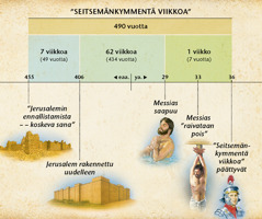 Kaavio: seitsemääkymmentä viikkoa koskevassa profetiassa, joka on Danielin 9. luvussa, ennustetaan Messiaan ilmaantuminen