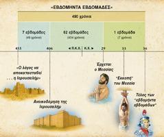 Διάγραμμα: Η προφητεία των εβδομήντα εβδομάδων στο 9ο κεφάλαιο του Δανιήλ προλέγει τον ερχομό του Μεσσία