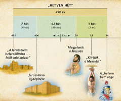 Ábra: ADániel 9.fejezetében olvasható, 70hétről szóló prófécia megjövendöli, mikor jelenik meg aMessiás