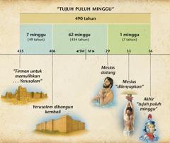 Bagan: Nubuat tentang tujuh puluh minggu di Daniel 9 menubuatkan kedatangan Mesias