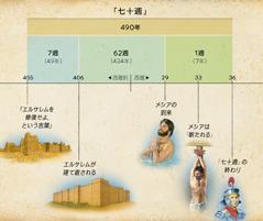 図表: メシアの到来を予告しているダニエル 9章の七十週の預言