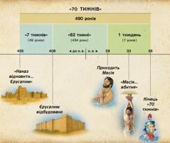 Схема. Пророцтво зДаниїла 9про 70тижнів передрікає прихід Месії