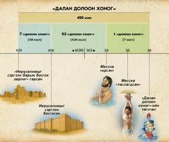 Хүснэгт: Даниел 9-р бүлэгт гардаг далан долоон хоногийн талаарх зөгнөл Мессиа ирэх тухай зөгнөл юм