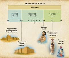 Таблица: Даниел 9-бөлүмдөгү 70 жума жөнүндөгү пайгамбарлыкта Машаяктын келери алдын ала айтылган
