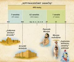 Schema: pranašystėje apie septyniasdešimt savaičių, užrašytoje Danieliaus knygos 9 skyriuje, nusakytas Mesijo atėjimo laikas