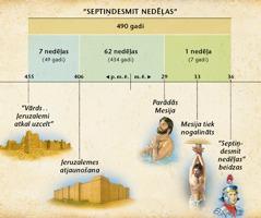 Laika ass: Daniēla grāmatas devītās nodaļas pravietojums par septiņdesmit nedēļām, kas norādīja uz Mesijas parādīšanos