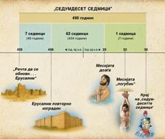 Табела: Пророштвото на Даниел за 70-те седмици запишано во Даниел 9 го претскажува доаѓањето на Месијата