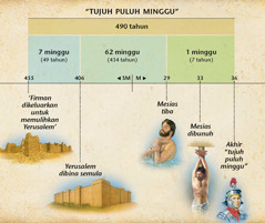 Chart: Nubuat tujuh puluh minggu yang tercatat dalam Daniel bab 9 menyebut tentang ketibaan Mesias