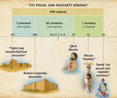 Tanauatijkej Daniel achtook kijtoj kemanian ejkoskia Mesías