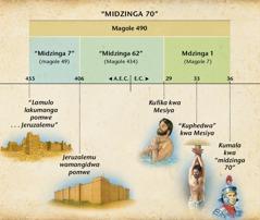 Grafiko: Polofesiya ya midzinga 70 pa Danyeri 9 idaleweratu bza kubwera kwa Mesiya