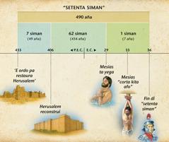Liña di Tempo: E profecia di setenta siman na Daniel 9 ta profetisa e yegada di e Mesias