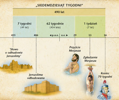Diagram: Proroctwo o70 tygodniach z9rozdziału Księgi Daniela, zapowiadające przyjście Mesjasza