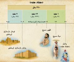 نمودار زمان: پیشگویی «هفتاد هفته» در دانیال باب۹، ظهور مسیح را نشان میدهد