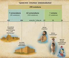 Recuadro: Daniel 9 capitulopi willakushan 70 semanakunamanta profecía, chay profecian willan mesiaspa hamunanmanta