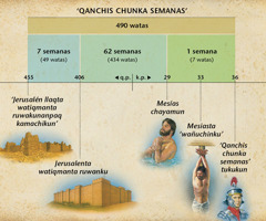 Chart: The prophecy of the seventy weeks in Daniel 9 foretells the arrival of the Messiah