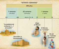 Tabla: La profecía de las setenta semanas del capítulo 9 de Daniel predice la llegada del Mesías