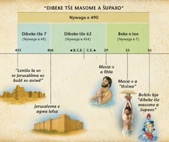 Chart: Boporofeta bja dibeke tše  masomešupa bjo bo lego go Daniele kgaolo 9 bjo bo bolelago ka go tla ga Mesia