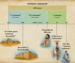 Tabela: A profecia das setenta semanas em Daniel 9 predisse a chegada do Messias