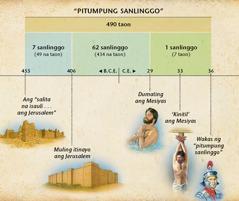 Chart: Inihuhula ng pitumpung sanlinggo sa Daniel 9 ang pagdating ng Mesiyas