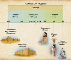 Таблица: Пророчество о семидесяти неделях из 9-й главы Даниила предсказывает приход Мессии