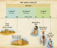 Biểu đồ: Lời tiên tri về bảy mươi tuần lễ trong Đa-ni-ên chương9 báo trước sự xuất hiện của Đấng Mê-si