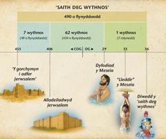 Siart: Mae proffwydoliaeth Daniel 9 am y 70 wythnos yn rhagfynegi dyfodiad y Meseia