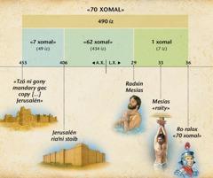 Cuadriyen: Profecía de 70 xomal ni ritlaa ló capítulo 9 de Daniel ro rani' pu dzú guidxin Mesías