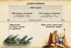 Схема: Седемте времена, или времената на езичниците, изчислени от падането на Йерусалим до края на периода от 2520години през октомври 1914г.