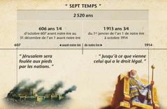 Frise: Les sept temps, ou temps des Gentils, qui commencent à la chute de Jérusalem, durent 2520ans et s'achèvent en octobre 1914