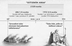 Kaavio: seitsemän aikaa eli kansakuntien määräajat, 2520 vuotta, alkoivat Jerusalemin tuhosta ja päättyivät lokakuussa 1914