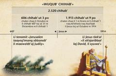 Kaaxukuut: Li wuqub' chihab' malaj xq'ehileb' li maawa'eb' aj Judiiy, nayeemank naq xtiklaak naq kisache'k Jerusalen ut kiraqe'k toj sa' li 2.520 chihab' re Octubre re 1914
