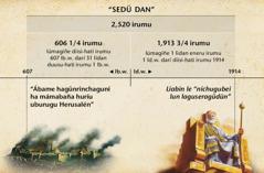 Gumeseti sedü dan, o dan le ichugúbei houn néchanigu, dan le lagünrinchawagúnbei Herusalén ani gumuti 2,520 irumu lárigiñe, lidan diisi-hati irumu 1914